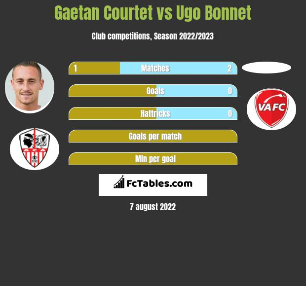 Gaetan Courtet vs Ugo Bonnet h2h player stats