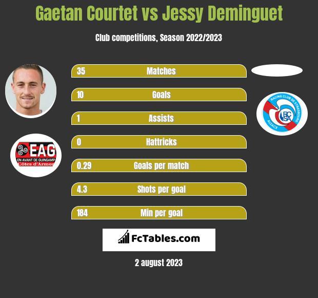 Gaetan Courtet vs Jessy Deminguet h2h player stats