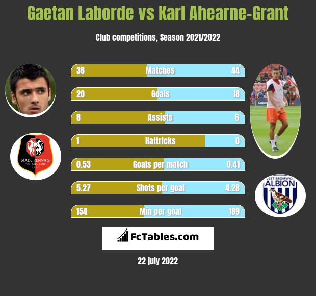 Gaetan Laborde vs Karl Ahearne-Grant h2h player stats
