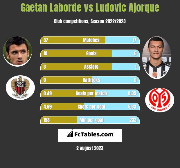 Gaetan Laborde vs Ludovic Ajorque infographic