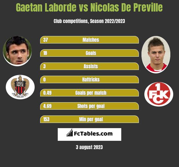 Gaetan Laborde vs Nicolas De Preville h2h player stats