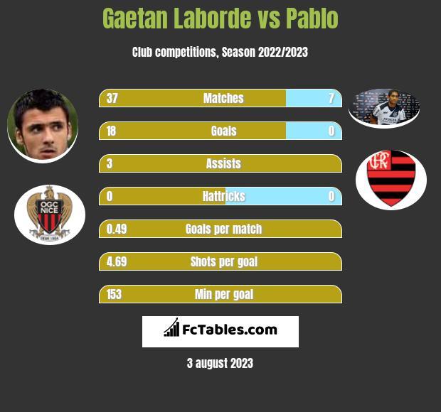 Gaetan Laborde vs Pablo h2h player stats