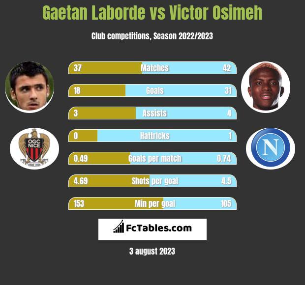 Gaetan Laborde vs Victor Osimeh infographic