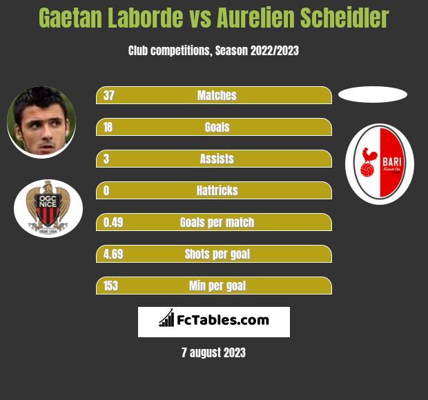 Gaetan Laborde vs Aurelien Scheidler h2h player stats