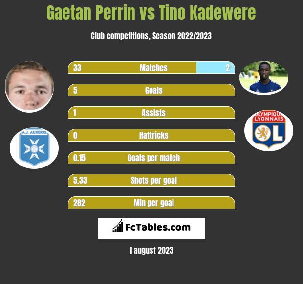 Gaetan Perrin vs Tino Kadewere infographic
