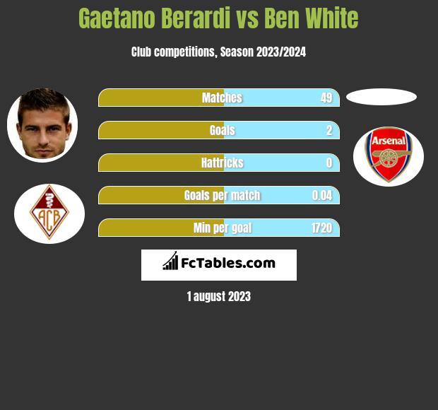 Gaetano Berardi vs Ben White infographic