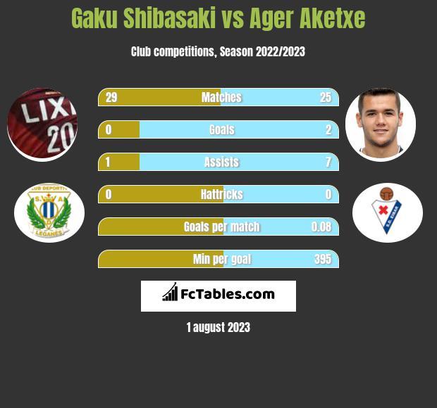Gaku Shibasaki vs Ager Aketxe infographic