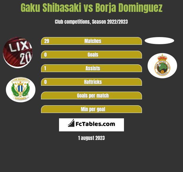 Gaku Shibasaki vs Borja Dominguez infographic