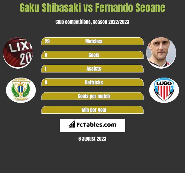 Gaku Shibasaki vs Fernando Seoane infographic