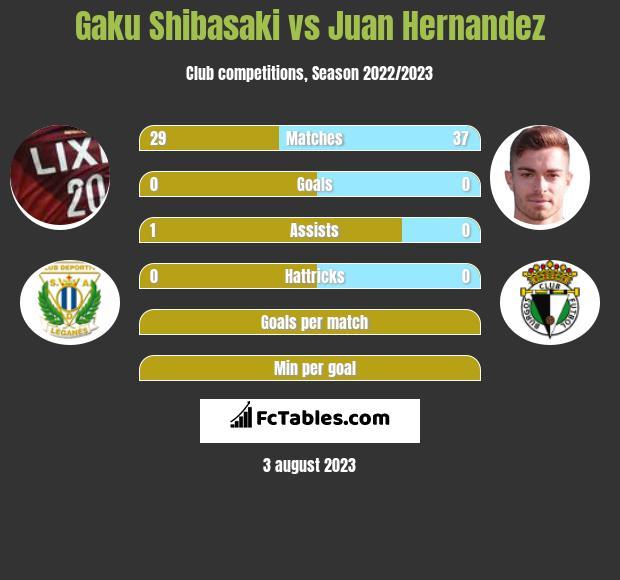 Gaku Shibasaki vs Juan Hernandez infographic