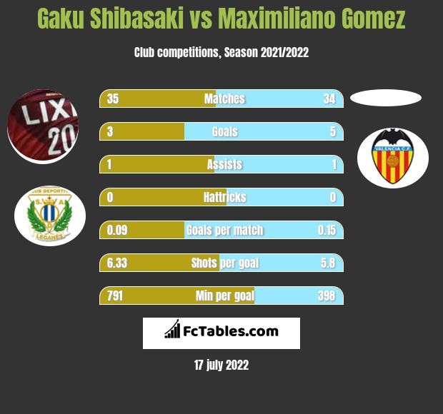Gaku Shibasaki vs Maximiliano Gomez h2h player stats