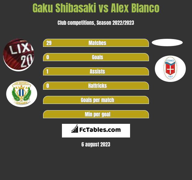 Gaku Shibasaki vs Alex Blanco infographic