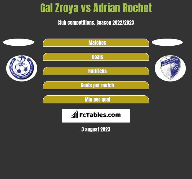 Gal Zroya vs Adrian Rochet h2h player stats