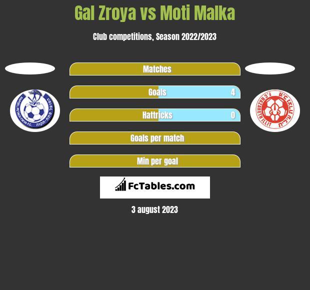Gal Zroya vs Moti Malka h2h player stats