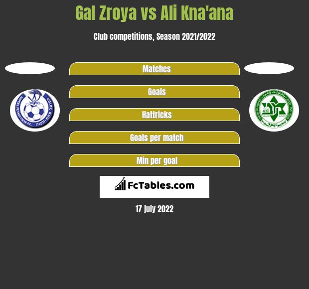 Gal Zroya vs Ali Kna'ana h2h player stats