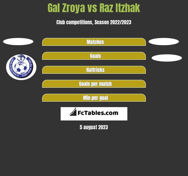 Gal Zroya vs Raz Itzhak h2h player stats