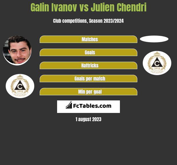 Galin Ivanov vs Julien Chendri h2h player stats