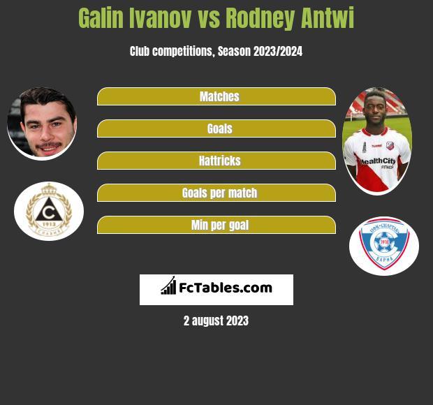 Galin Ivanov vs Rodney Antwi h2h player stats