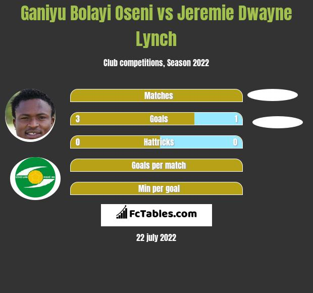 Ganiyu Bolayi Oseni vs Jeremie Dwayne Lynch h2h player stats
