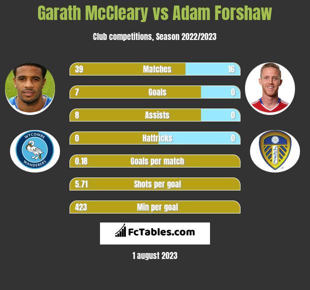 Garath McCleary vs Adam Forshaw infographic
