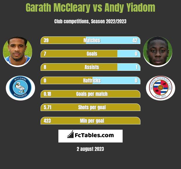 Garath McCleary vs Andy Yiadom infographic