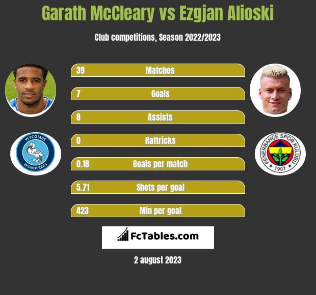 Garath McCleary vs Ezgjan Alioski infographic