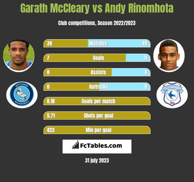 Garath McCleary vs Andy Rinomhota infographic