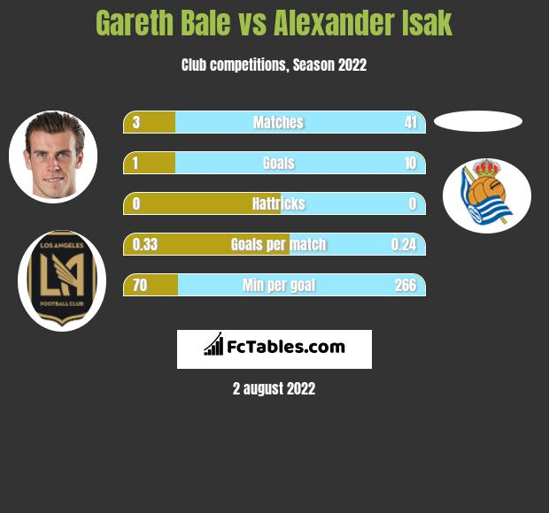 Gareth Bale infographic statistics for Real Sociedad