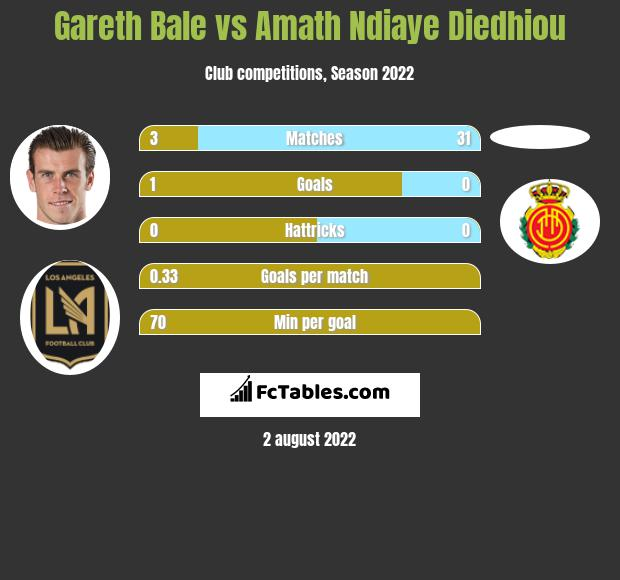 Gareth Bale infographic statistics for Real Madryt