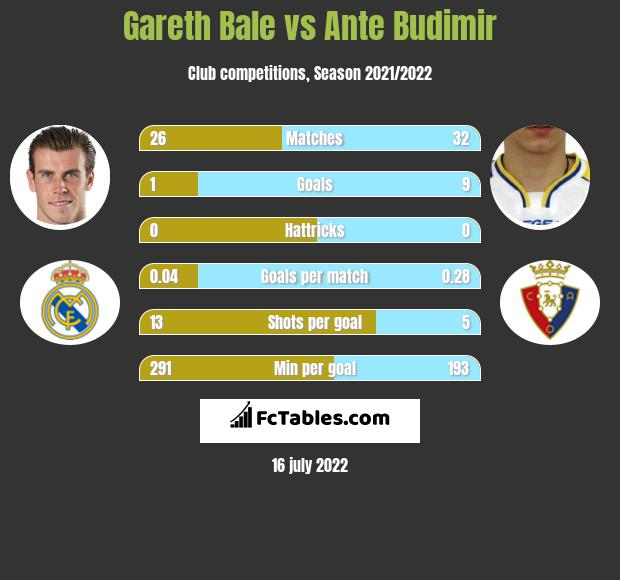 Gareth Bale vs Ante Budimir infographic