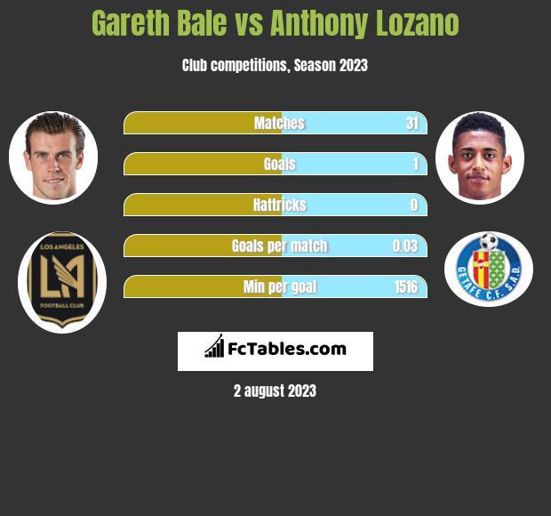 Gareth Bale vs Anthony Lozano infographic