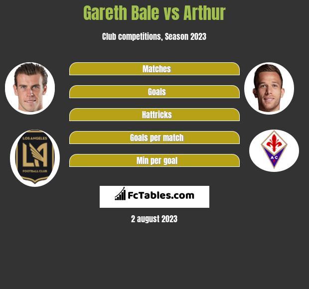 Gareth Bale vs Arthur infographic
