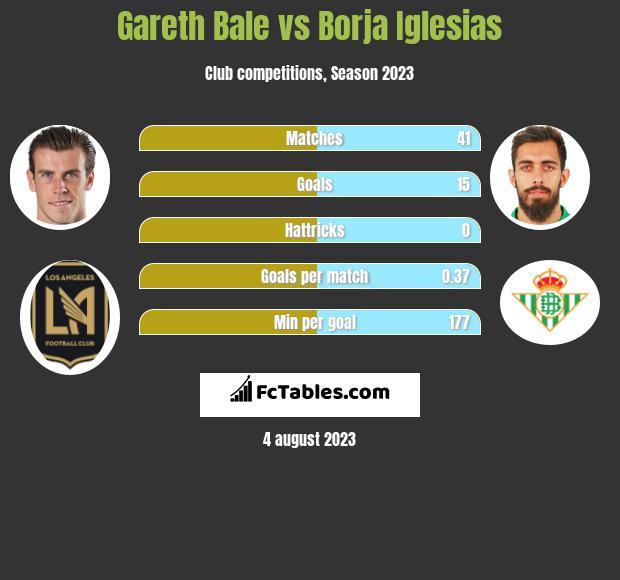 Gareth Bale vs Borja Iglesias h2h player stats
