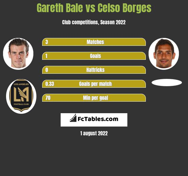 Gareth Bale vs Celso Borges