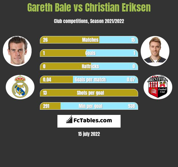 Gareth Bale vs Christian Eriksen h2h player stats