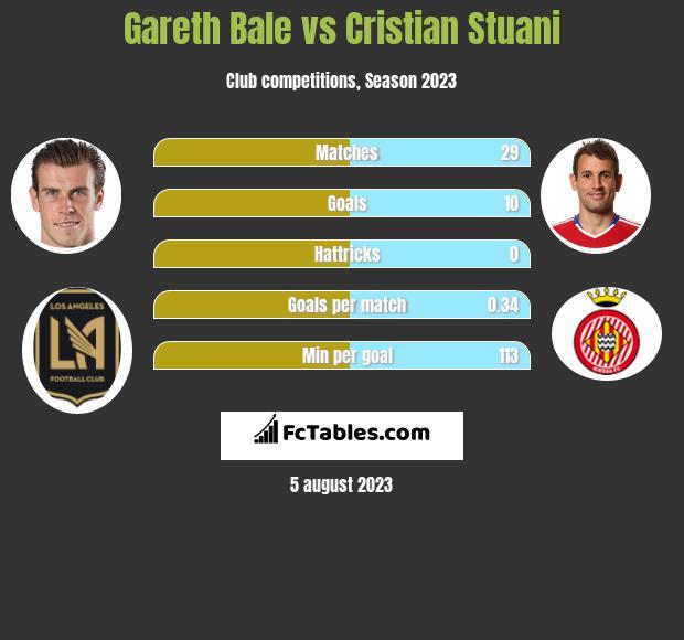 Gareth Bale vs Cristian Stuani infographic