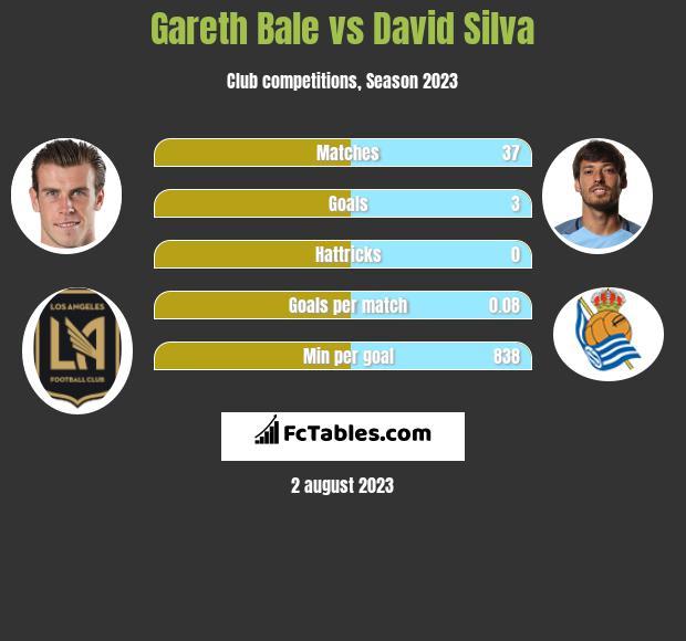 Gareth Bale vs David Silva infographic