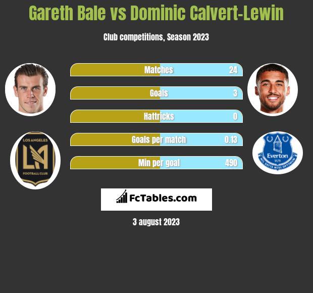 Gareth Bale vs Dominic Calvert-Lewin infographic