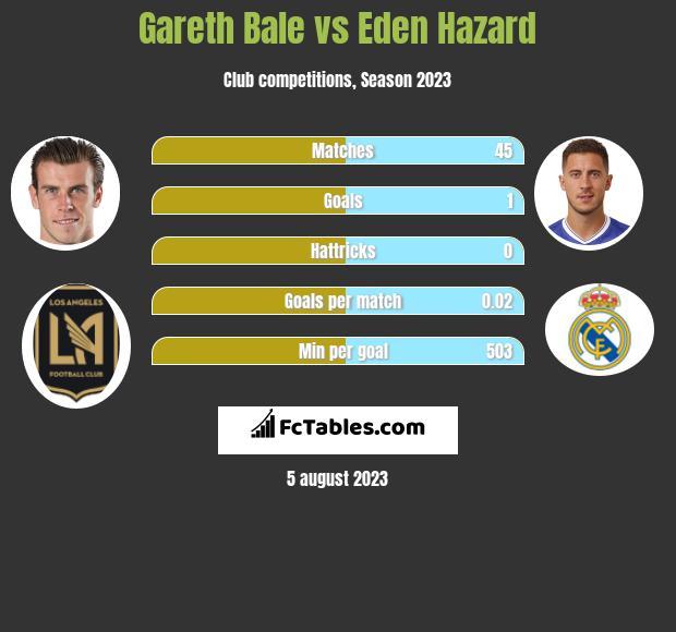 Gareth Bale vs Eden Hazard infographic