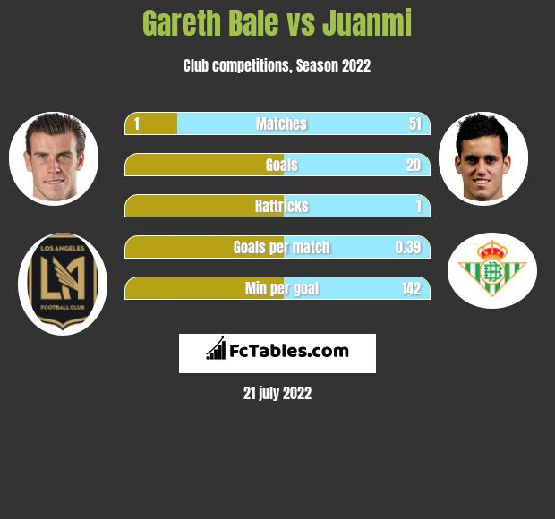 Gareth Bale vs Juanmi