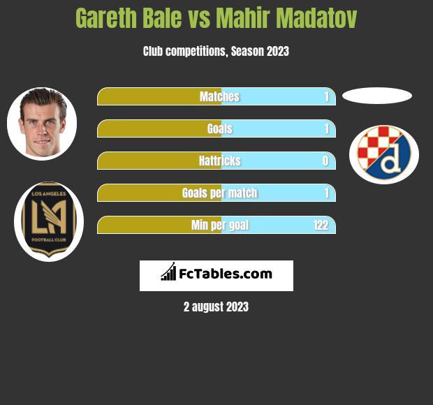 Gareth Bale vs Mahir Madatov h2h player stats