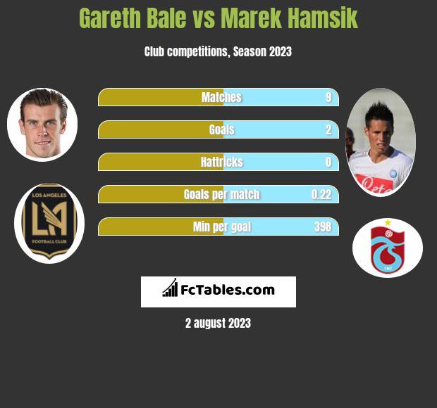 Gareth Bale vs Marek Hamsik h2h player stats