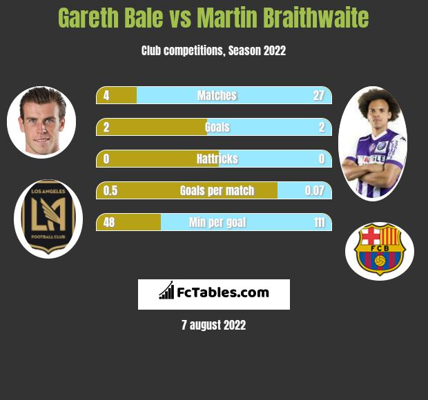 Gareth Bale infographic statistics for Real Madrid
