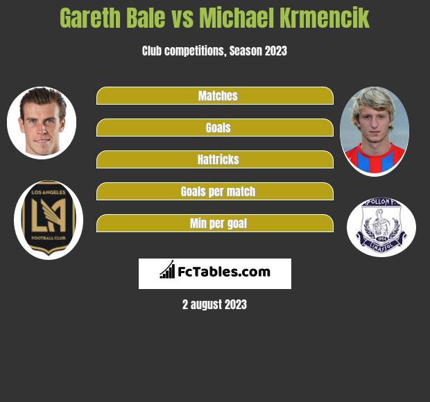 Gareth Bale vs Michael Krmencik infographic