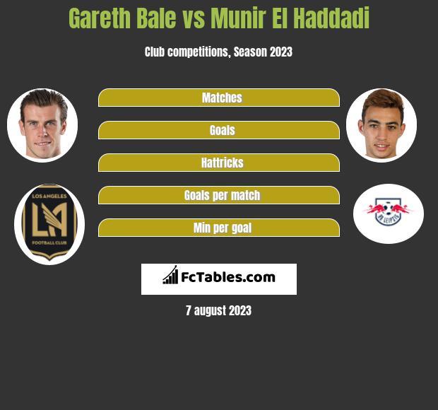 Gareth Bale vs Munir El Haddadi