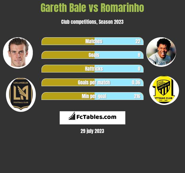 Gareth Bale vs Romarinho
