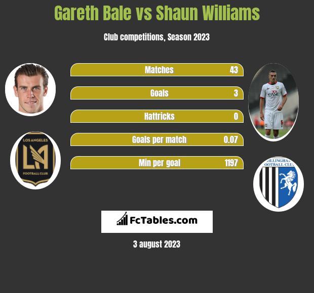 Gareth Bale vs Shaun Williams h2h player stats