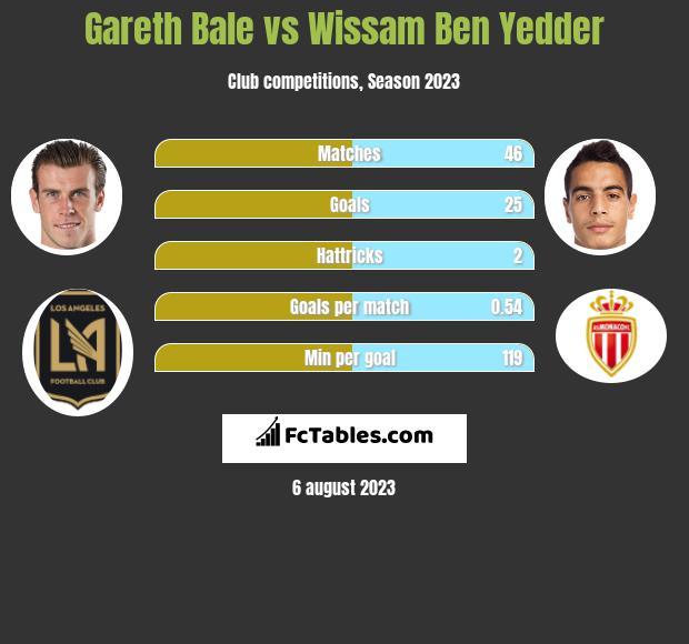 Gareth Bale vs Wissam Ben Yedder h2h player stats