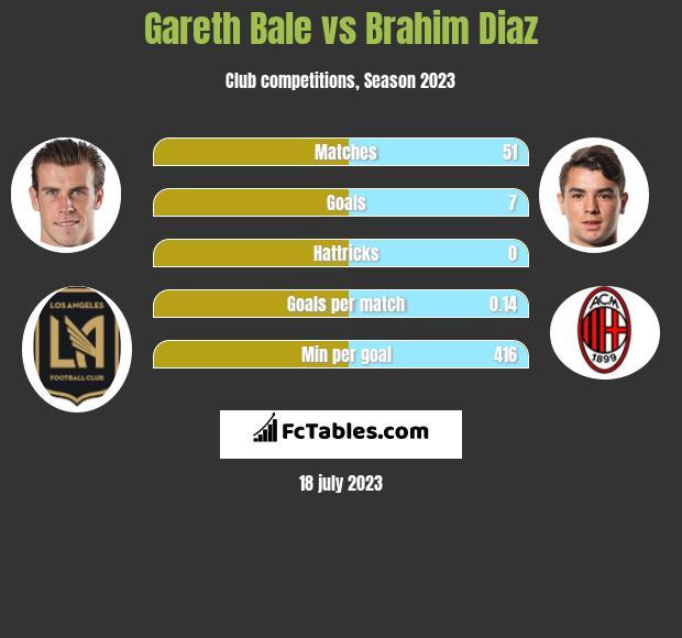 Gareth Bale vs Brahim Diaz infographic