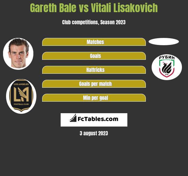 Gareth Bale vs Vitali Lisakovich h2h player stats
